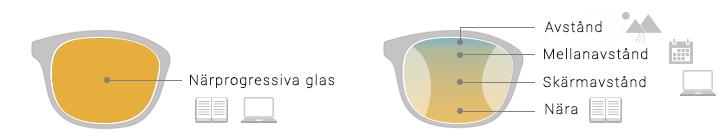 terminalglasögon avstånd till skärm
