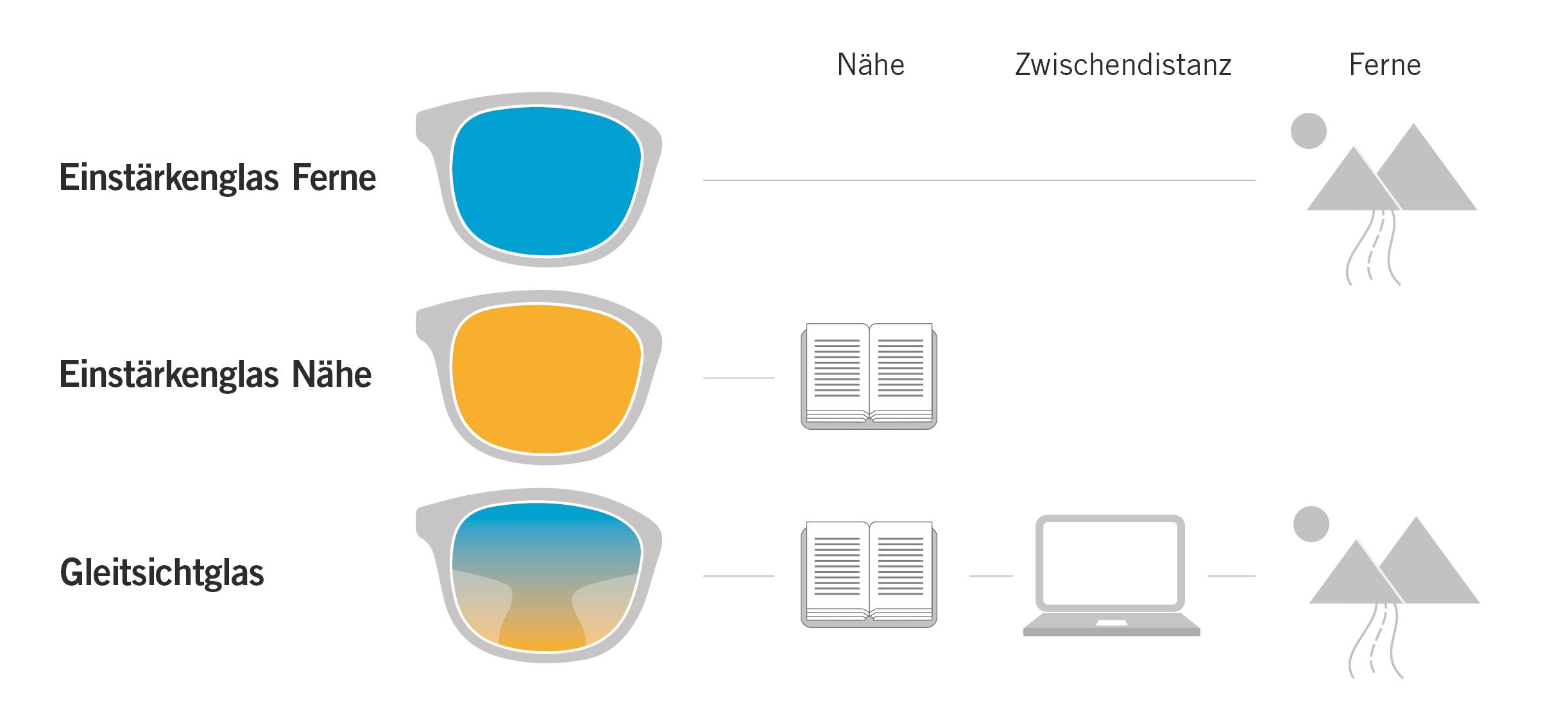 detaillierter Blick der Verkauf von Schuhen USA billig verkaufen Gleitsichtbrillen online kaufen bei Mister Spex Schweiz